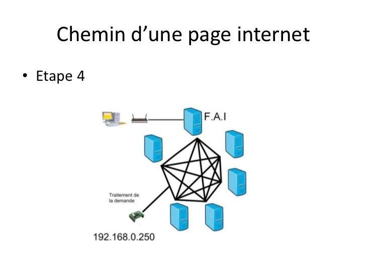 Chemin d'une page internet<br />Etape 4<br />