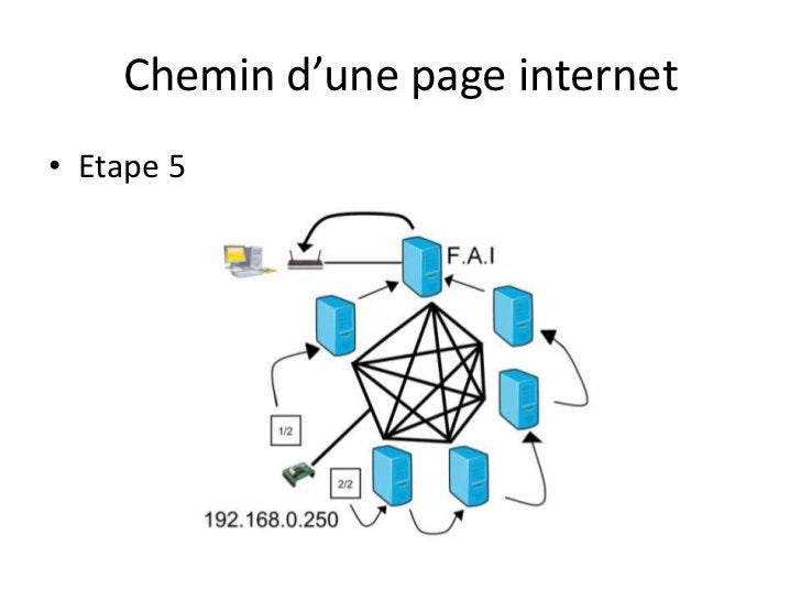 Chemin d'une page internet<br />Etape 5<br />