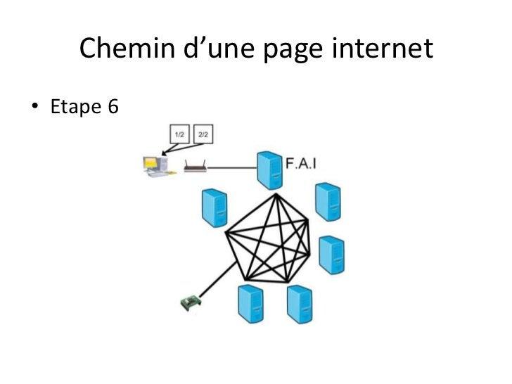Chemin d'une page internet<br />Etape 6<br />