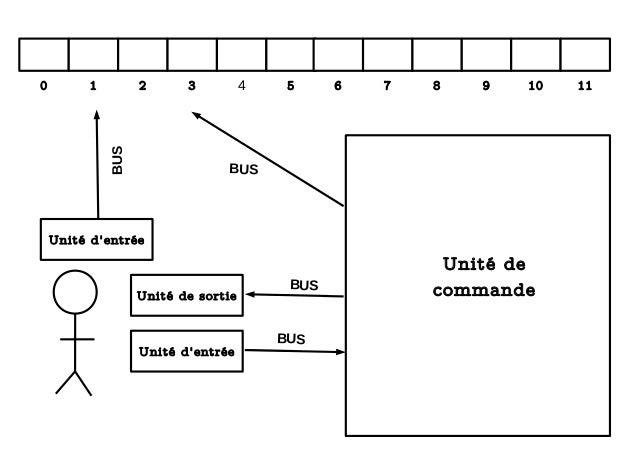 0 1 2 3 4 5 6 7 8 9 10 11 Unité d'entrée BUS BUS BUS BUS Unité de sortie Unité d'entrée Unité de commande