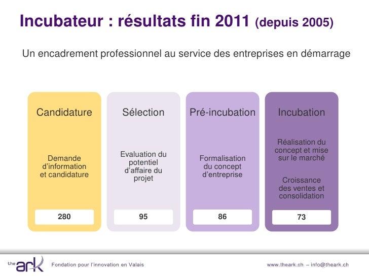 Incubateur The Ark                                                       …résultatsRésultats fin 2011 (depuis 2008)       ...