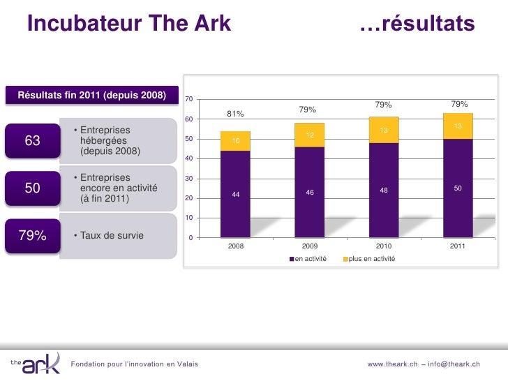 Incubateur : résultats fin 2011 (depuis 2004)                         Nombre de start-up à l'Incubateur The Ark3530       ...