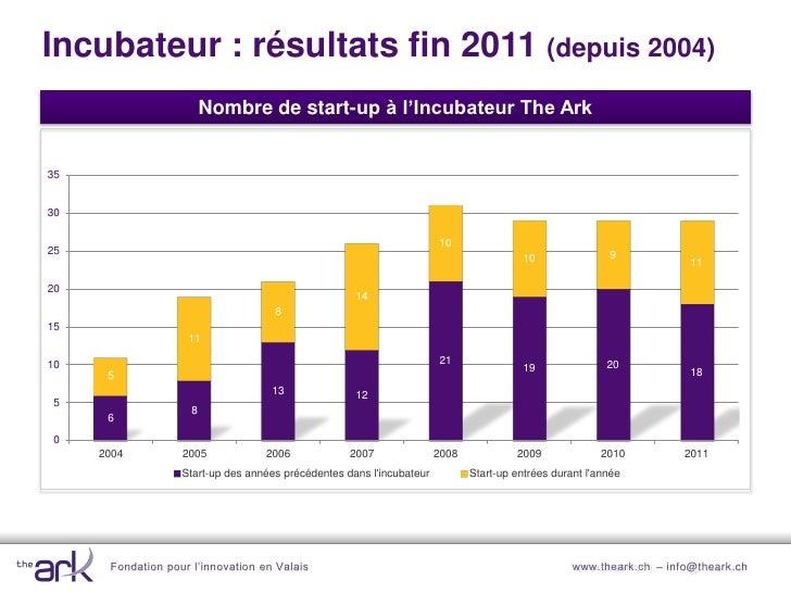Incubateur : leviers financiers 2007-2011                                      Levier financier 2007-2011                 ...