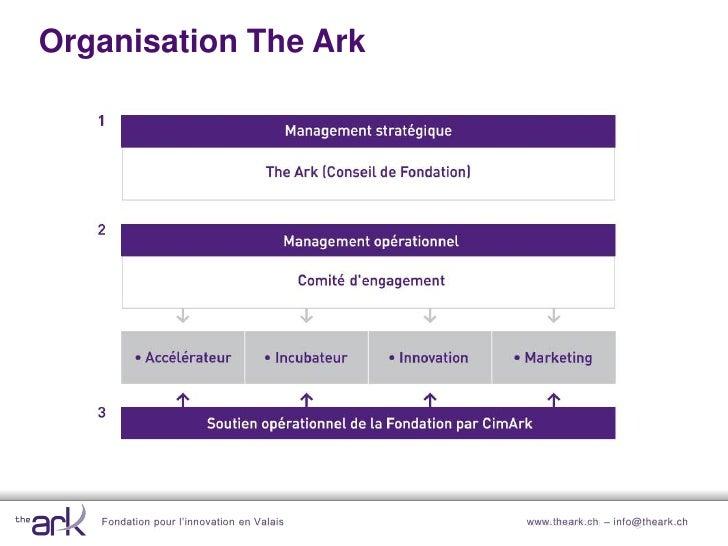 Modèle d'affaires The Ark                                                       Management des services                   ...