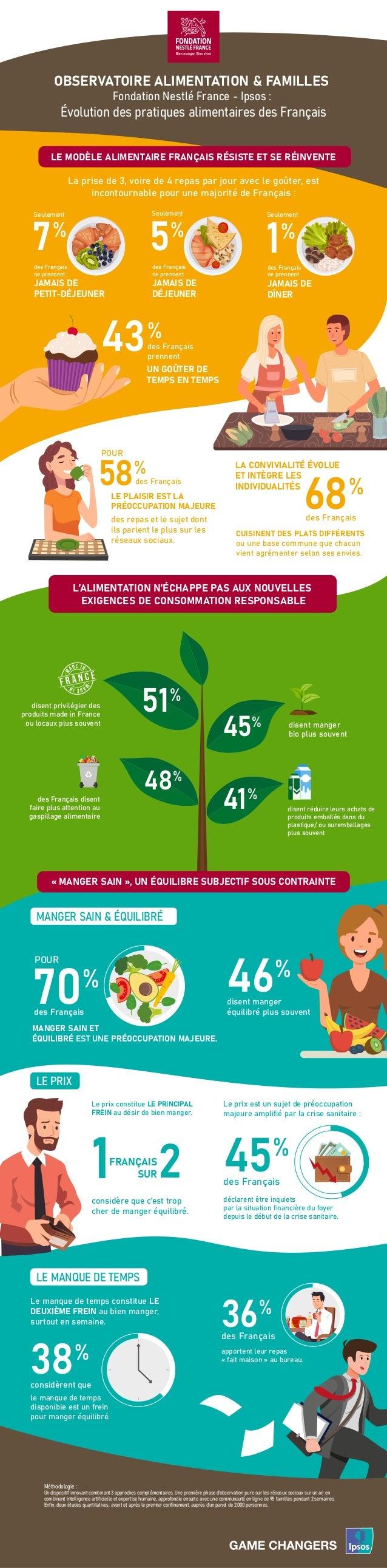OBSERVATOIRE ALIMENTATION & FAMILLES Fondation Nestlé France - Ipsos : Évolution des pratiques alimentaires des Français L...