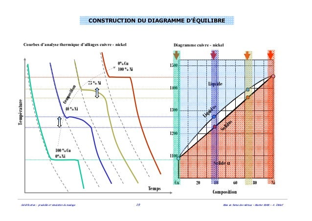 fonderie d1 %20_diagrammes copy construction diagramme dorgel
