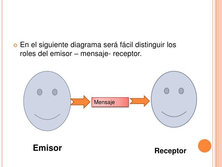 En el siguiente diagrama será fácil distinguir los roles del emisor – mensaje- receptor.<br />Mensaje<br />Emisor<br />Rec...