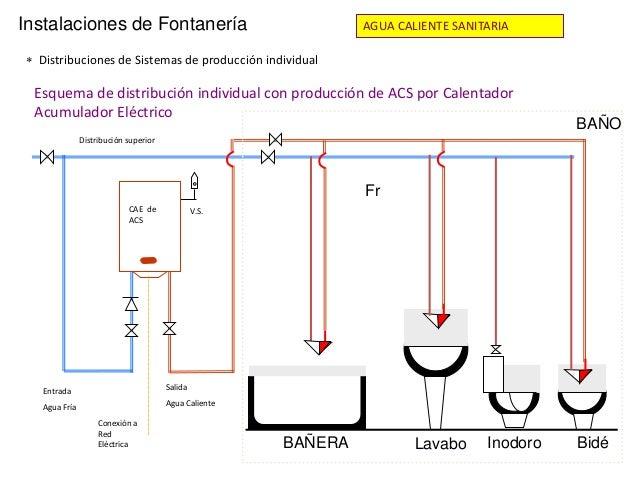 Fontaneria for La proveedora de fontaneria