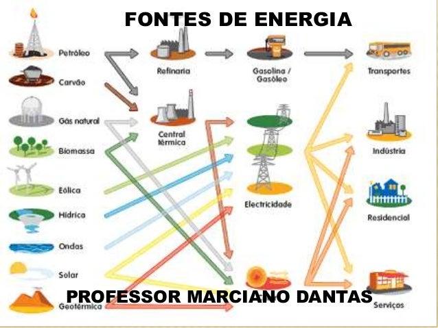 FONTES DE ENERGIA PROFESSOR MARCIANO DANTAS