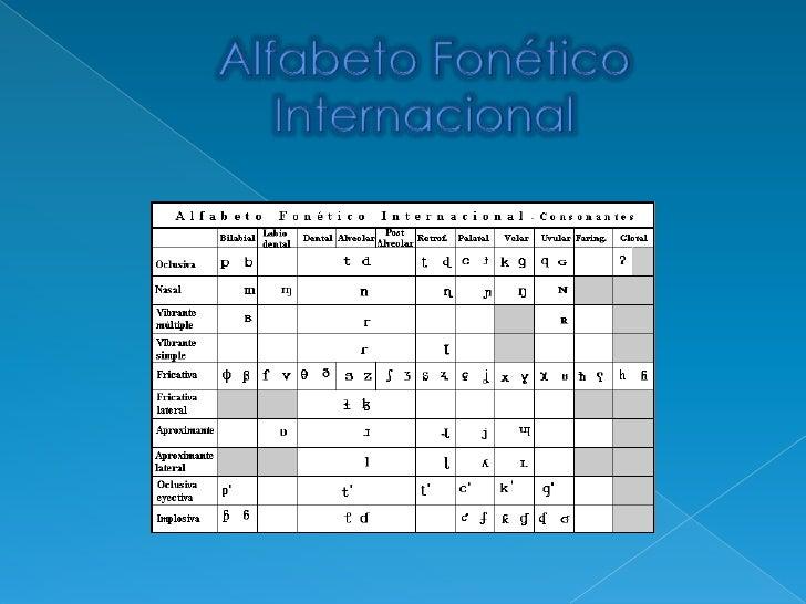 Alfabeto Fonético Internacional<br />