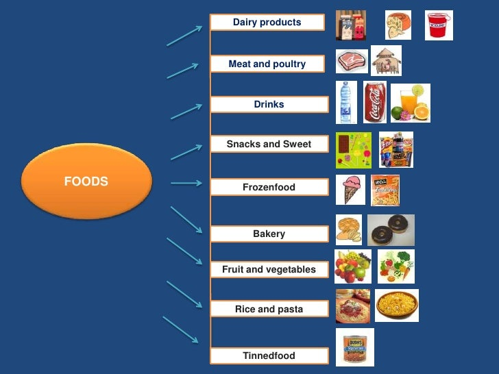 Dairy products<br />Meat and poultry<br />Drinks<br />Snacks and Sweet<br />FOODS<br />Frozenfood<br />Bakery <br />Fruit ...