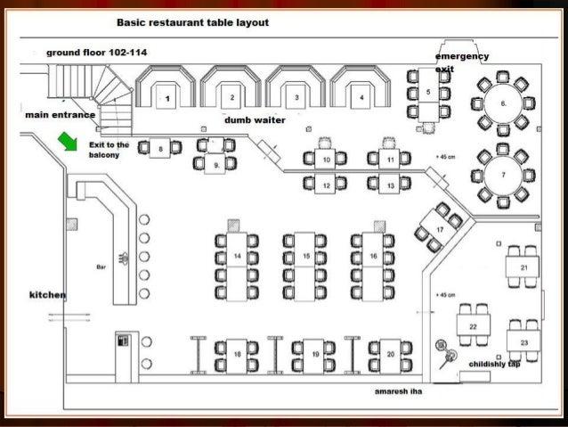 Speciality restaurant plan