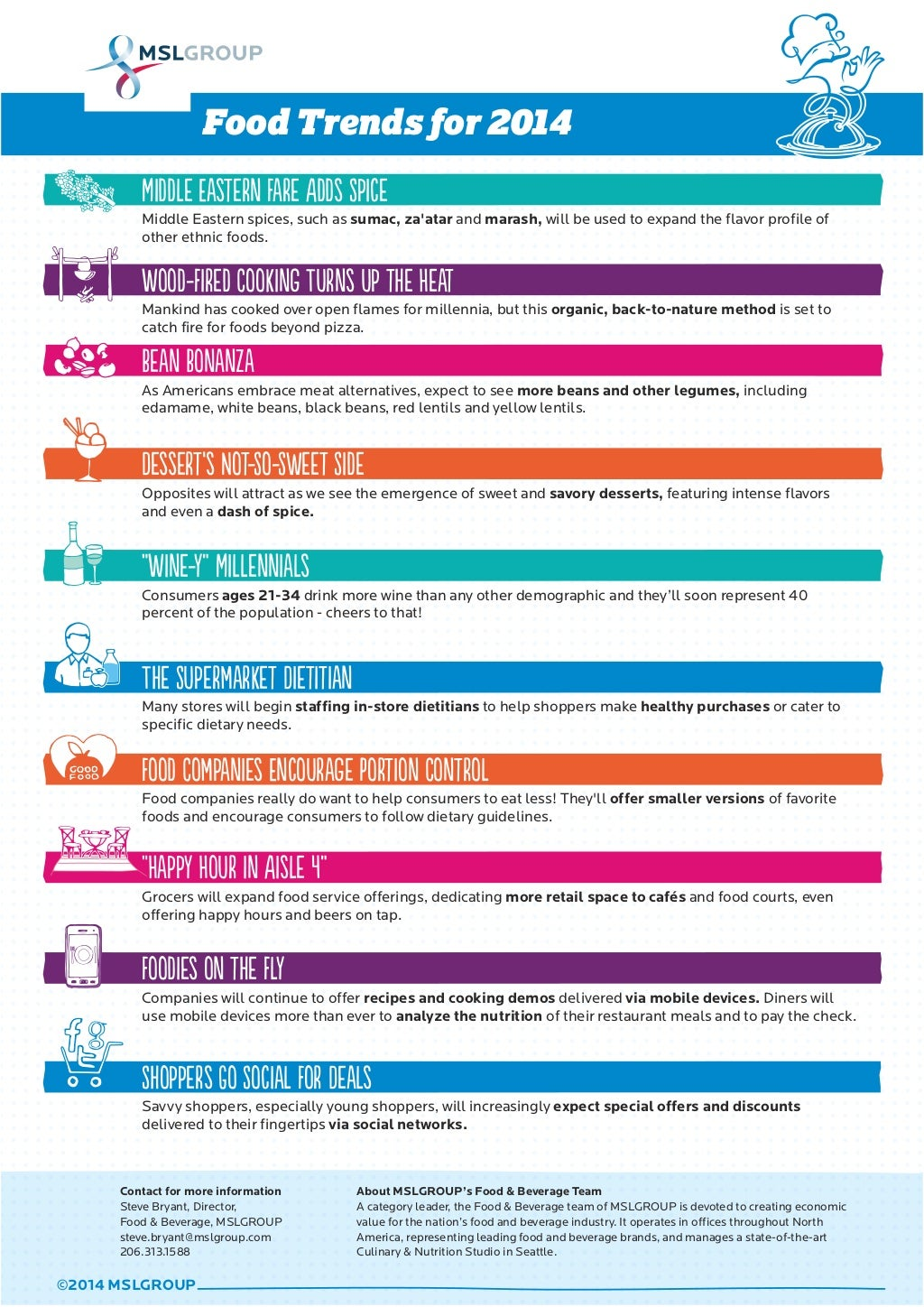 Food & Beverage Trends for 2014 - Infographic