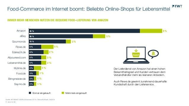 Food-Commerce im Internet boomt: Beliebte Online-Shops für Lebensmittel  IMMER MEHR MENSCHEN NUTZEN DIE BEQUEME FOOD-LIEFE...