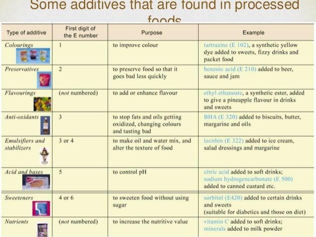 List Of Citric Acid In Processed Food