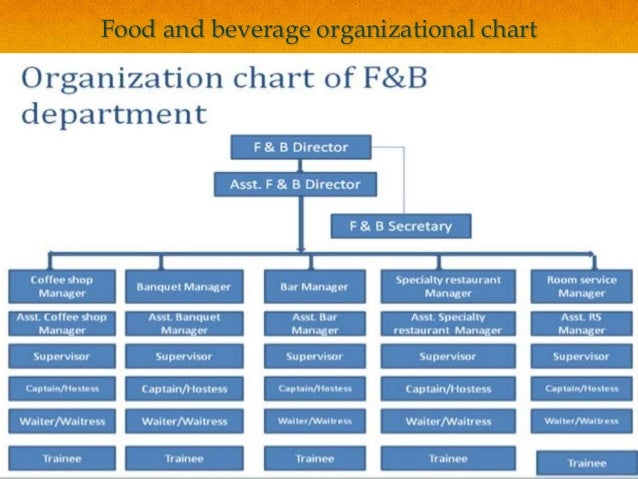 organization chart for food and beverages: Food and beverage service ppt