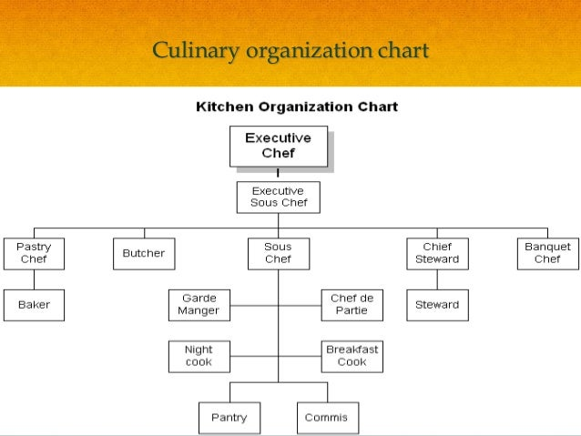Restaurant Kitchen Organization Chart food and beverage service ppt.