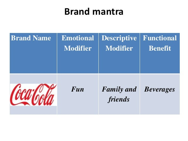 brand audit report of pepsi Report abuse transcript of coca cola brand audit brand inventory brand exporatory thank you group 4 open happiness full transcript.