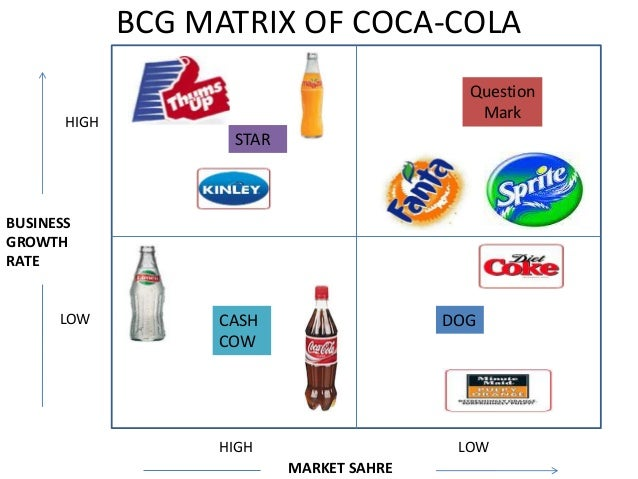 loreal bcg matrix According to a study by the boston consulting group (bcg) published in spring  2012, the personal luxury goods market in particular, including accessories,.