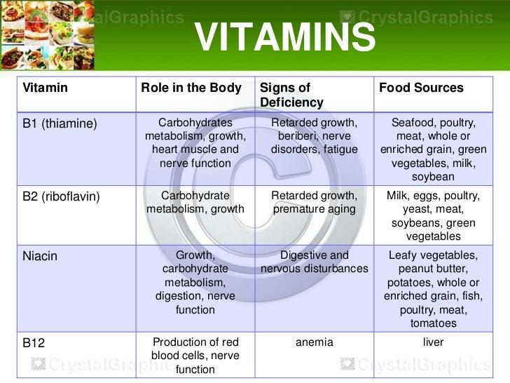 essential vitamins for anti aging