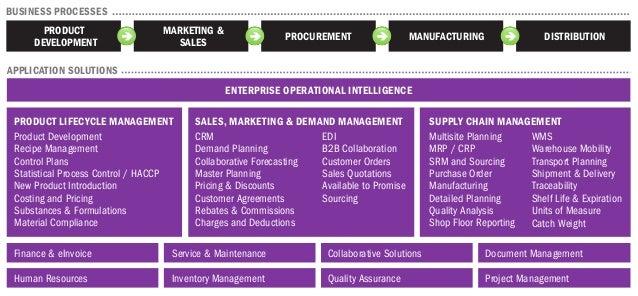 ENTERPRISE OPERATIONAL INTELLIGENCE PRODUCT LIFECYCLE MANAGEMENT Product Development Recipe Management Control Plans Stati...