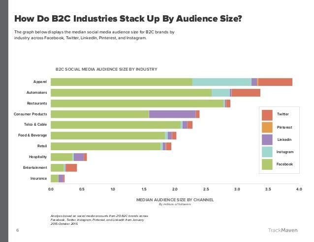 Food & Beverage Industry: Social Media Benchmark Report