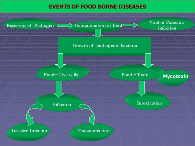 Food borne bacterial toxins.