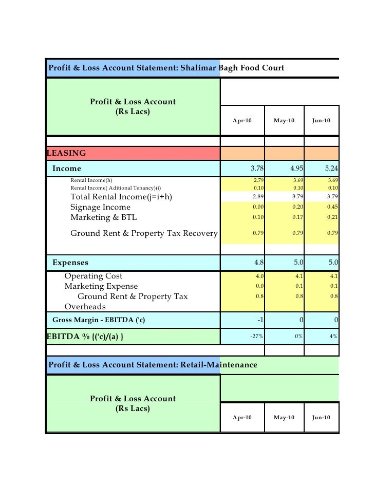updated food court budget 20042010