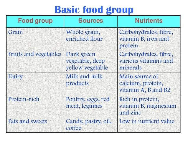 23 Basic Food Group
