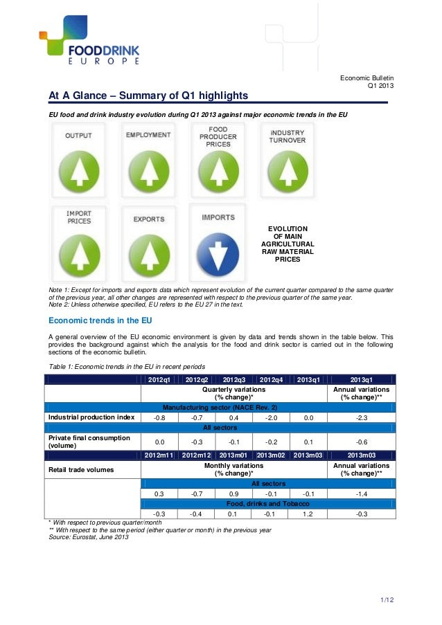 1/12 Economic Bulletin Q1 2013 At A Glance – Summary of Q1 highlights EU food and drink industry evolution during Q1 2013 ...