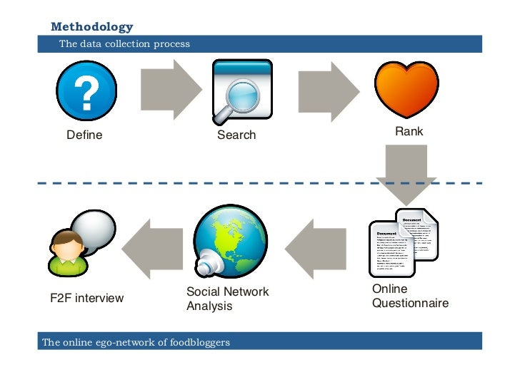 """Methodology   The data collection process    Define""""                         Search""""       Rank""""                           ..."""