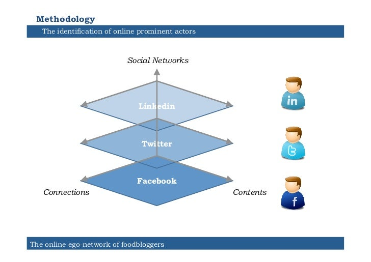 Methodology   The identification of online prominent actors                           Social Networks                     ...