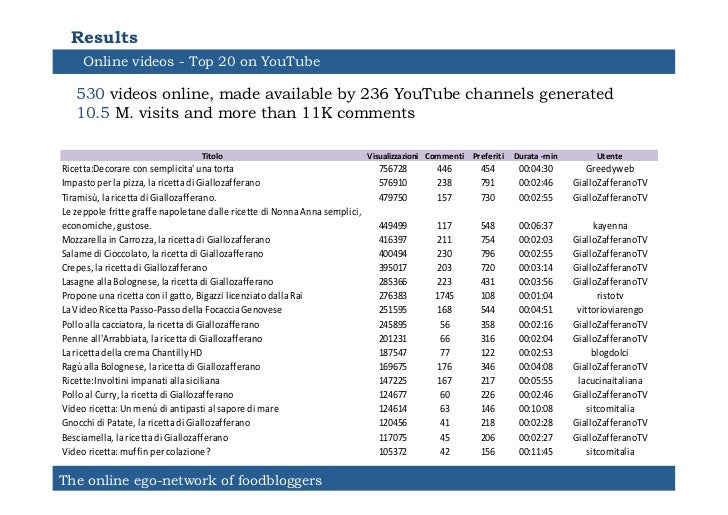 Results       Online videos - Top 20 on YouTube     530 videos online, made available by 236 YouTube channels generated   ...