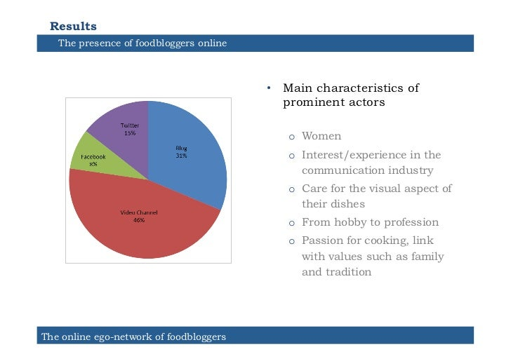 Results   The presence of foodbloggers online                                         • Main characteristics of          ...
