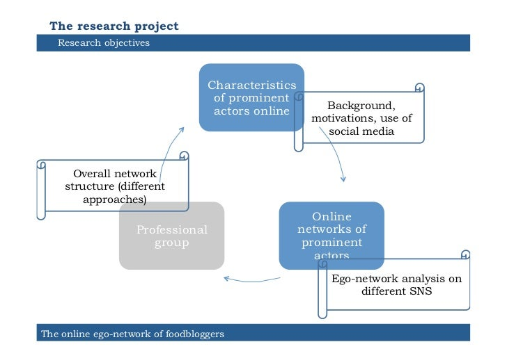 The research project   Research objectives                                  Characteristics                               ...
