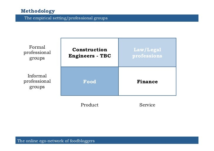 Methodology   The empirical setting/professional groups     Formal                          Construction         Law/Legal...