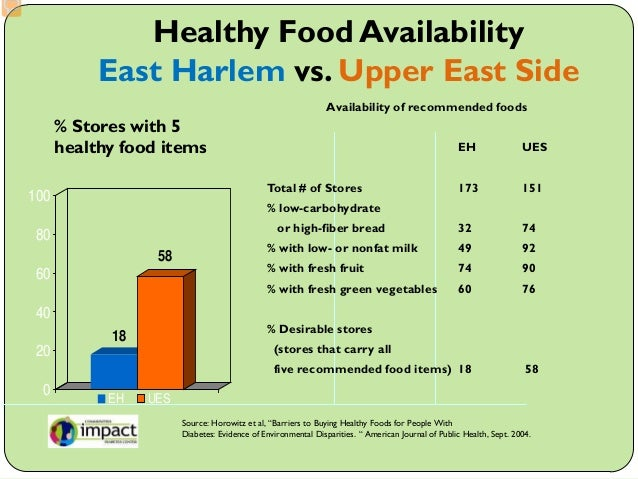 Health Food Stores Upper East Side Manhattan