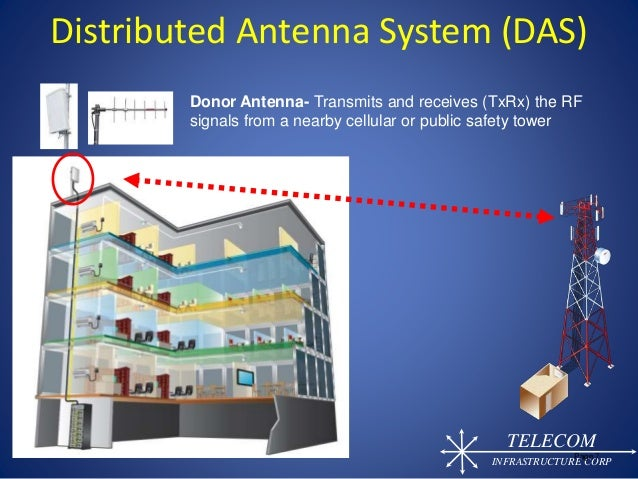 Wireless Technology Innovation For In Building Cellular