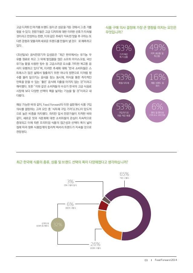 최근 한국에 식품의 종류, 상품 및 브랜드 선택의 폭이 다양해졌다고 생각하십니까? Food Forward 201403 65% 약간 그렇다. 6% 상당히 그렇다. 3% 전혀 그렇지 않다. 26% 상당히 그렇다. 고급 디저...