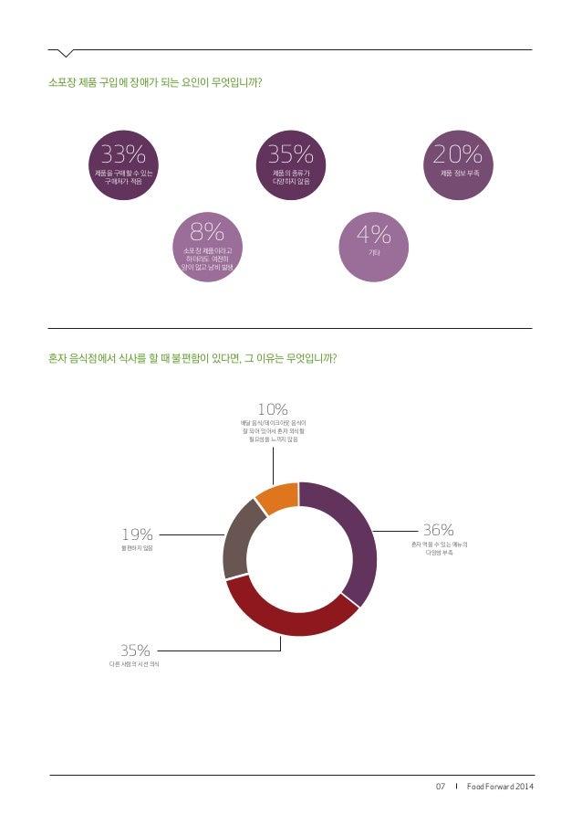 Food Forward 201407 36% 혼자 먹을 수 있는 메뉴의 다양성 부족 35% 다른 사람의 시선 의식 19% 불편하지 않음 10% 배달 음식/테이크아웃 음식이 잘 되어 있어서 혼자 외식할 필요성을 느끼지 않음...