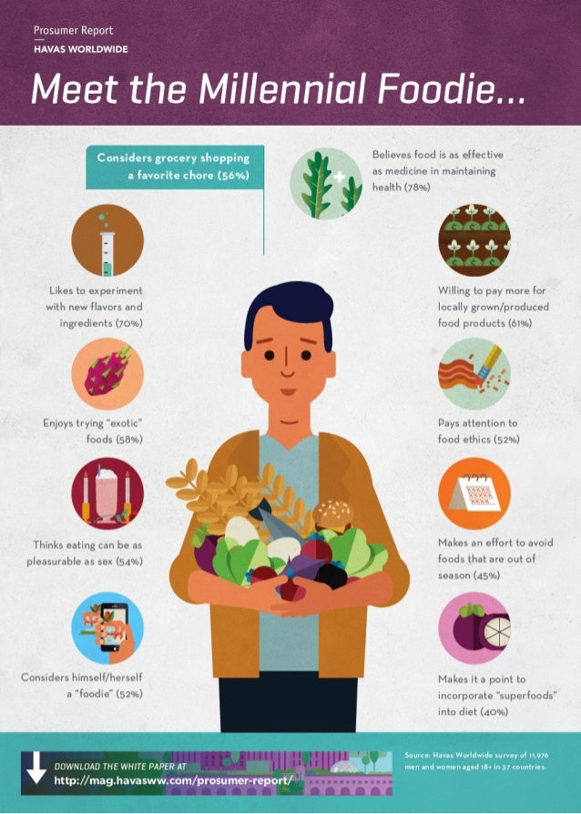 Infographic: Meet the Millennial Foodie