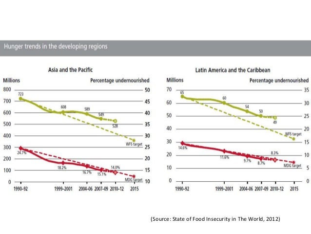 (Source: State of Food Insecurity in The World, 2012)