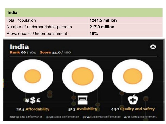 India expected to become the most populous country in the world by 2025, feeding the population is likely to be one of the...