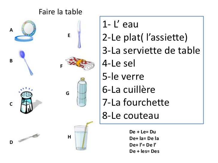 Faire la table<br />1- L' eau<br />2-Le plat( l'assiette)<br />3-La serviette de table<br />4-Le sel<br />5-le verre<br />...