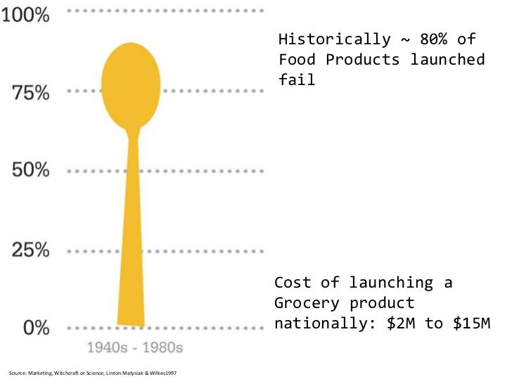 Historically ~ 80% of Food Products launched fail<br />Cost of launching a Grocery product nationally: $2M to $15M<br />So...
