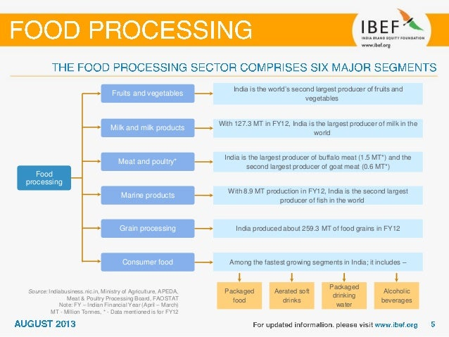 Food Processing and Related Industries in India