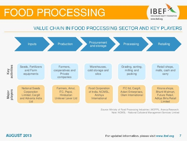 india s food processing industry ranked The indian food processing industry accounts for 32% of the country's total food market india ranks second globally for producing goods including anise, fennel, coriander, green peas, dried food processed in india is price competitive skilled manpower costs less than in many countries.