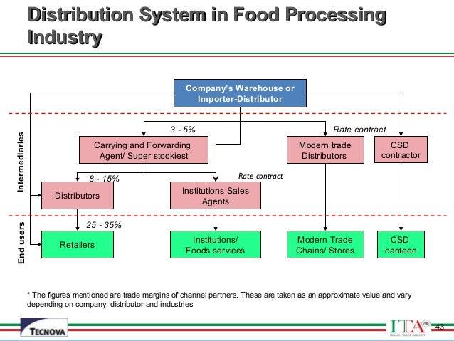 the indian food processing industry How to start food processing industry in india food manufacturing unit processed food and agriculture based projects food processing refers to various tech.