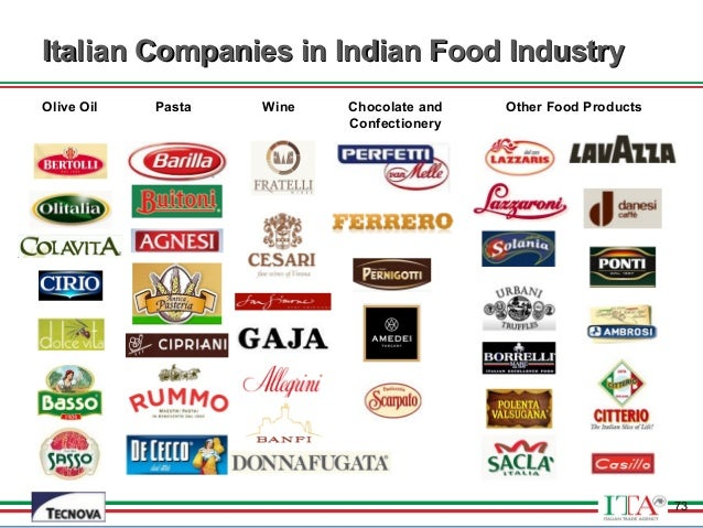 List Of Food Industries In Usa