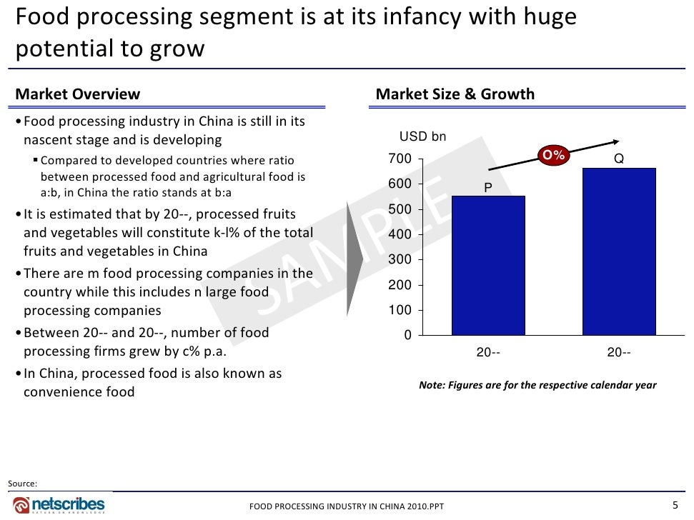 chinese food industry and market report Research and markets: research report on china fast food industry - 2011-2012: in 2010, the market scale of china's fast food industry exceeded cny 260 billion kfc and mcdonald's, the two fast.